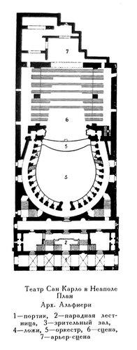 Театр Сан Карло в Неаполе, план