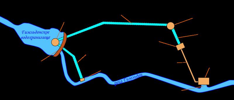 План-Схема Гизельдонской ГЭС.