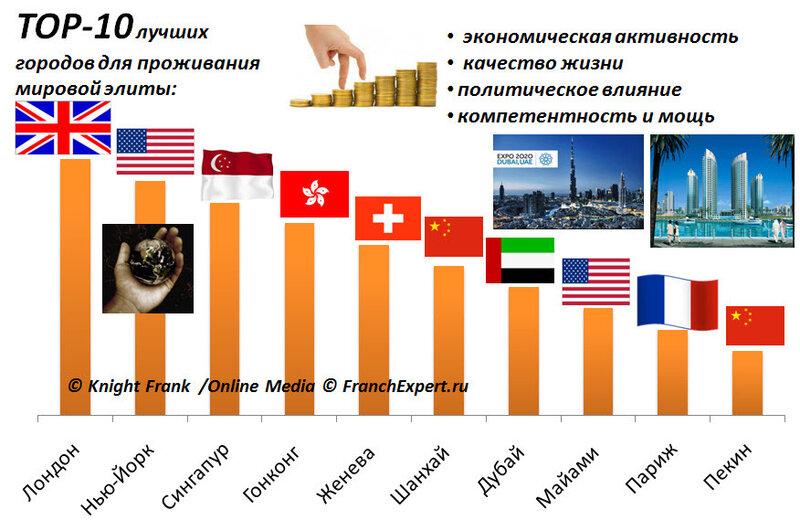 Рейтинг городов мира