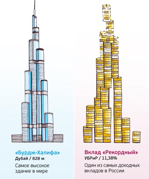 УБРиР вновь поднял ставку по вкладу «Рекордный» 2