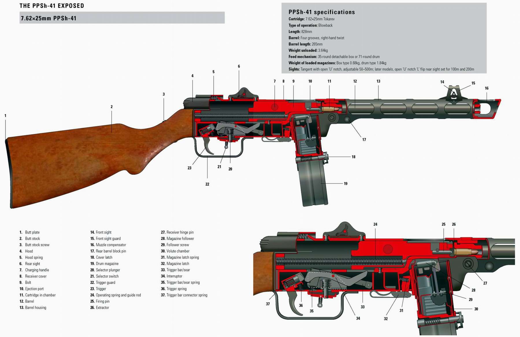 ППШ-41 - пистолет-пулемет Шпагина образца 1941 года (СССР)