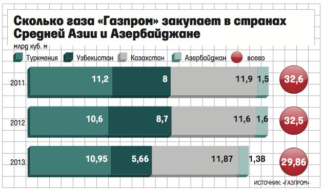 Торговля газом: Газпром и Роснефть