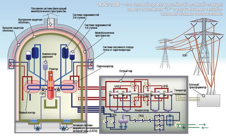 "схема проекта ""АЭС-2006"""