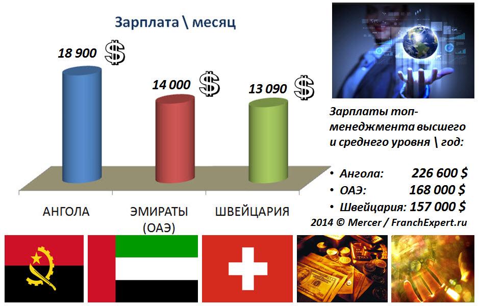 Зарплата 2014