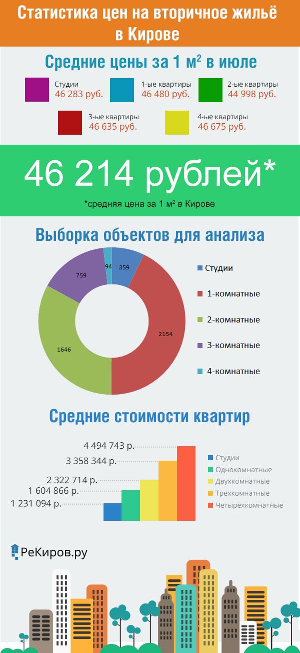Инфографика: статистика цен на вторичное жильё в Кирове