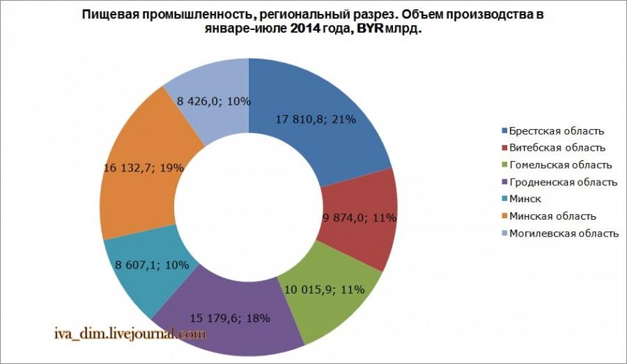 Промышленность Беларуси. Территориальное распределение основных отраслей