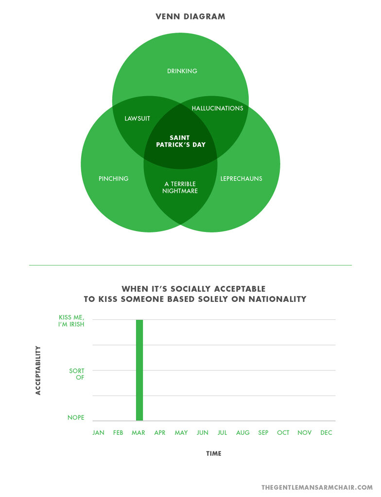 St. Patrick's Day in Charts and Graphs80.jpg