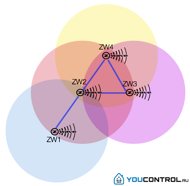 mesh-сеть z-wave
