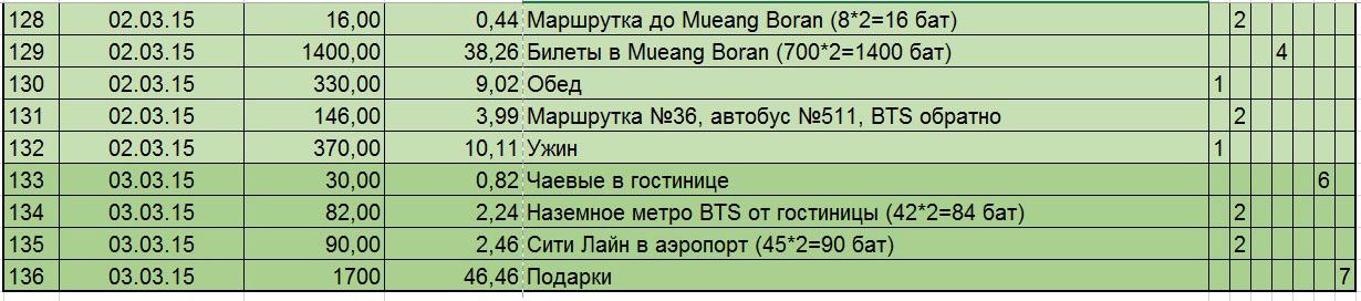 30. Бюджет