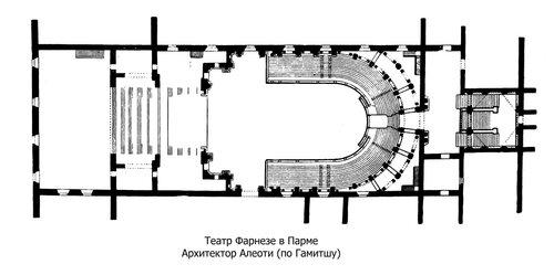 Театр Фарнезе в Парме, план