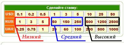 Таблица статистики выигрышей в Камикадзе от игруна