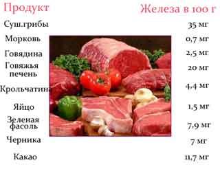 Рецепты блюд и напитков  при анемии