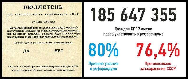 может итоги референдума на украине в 1991 году выделить следующие линии