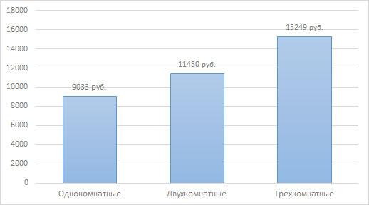 Статистика рынка аренды жилья в Кирове за декабрь 2015 года