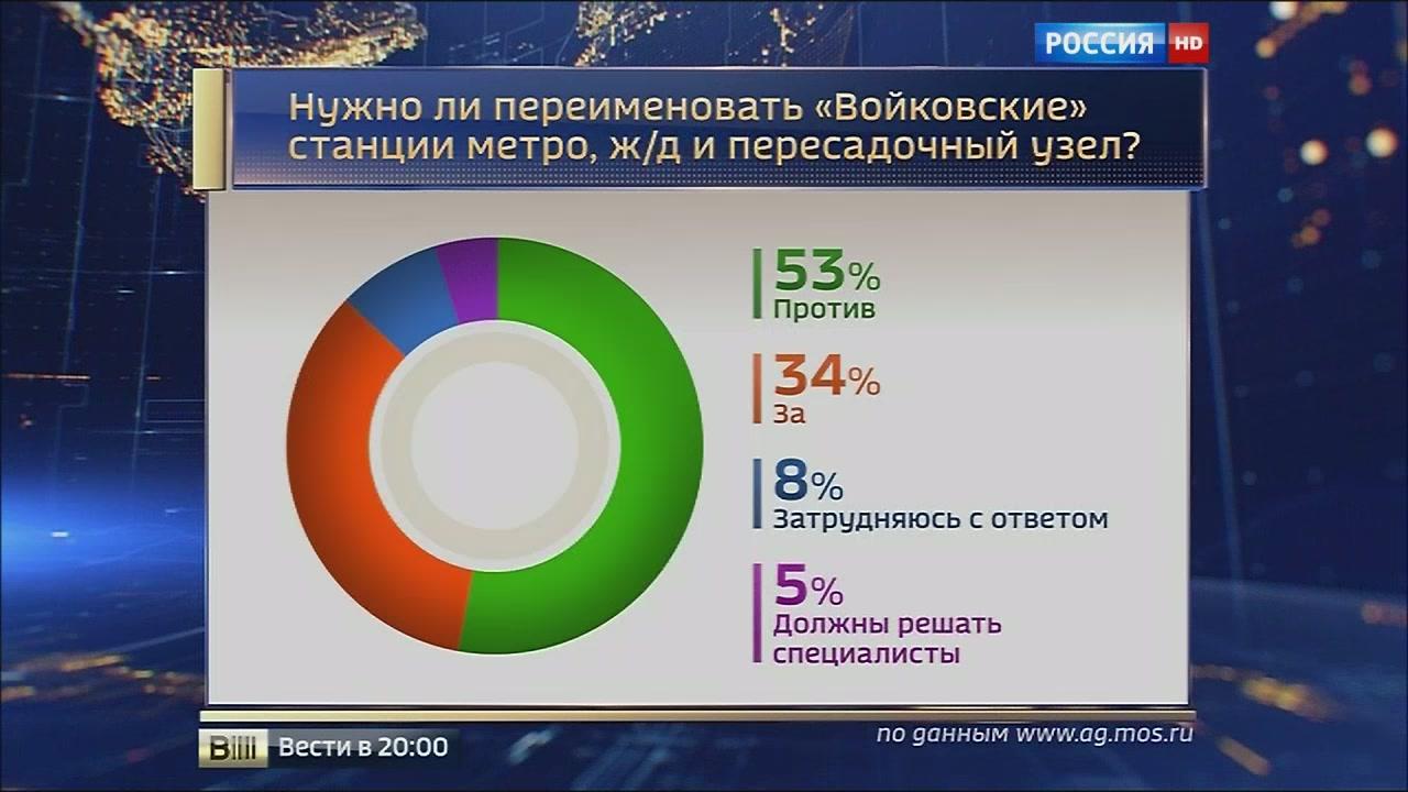 20151112-Из карты метро слова не выкинешь- судьбу Войковской решат 10 дней голосования