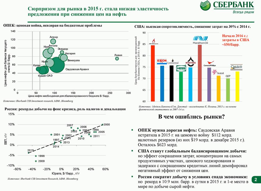 SberbankCIB: Глобальный нефтяной рынок: основные краткосрочные тенденции и ценовой прогноз