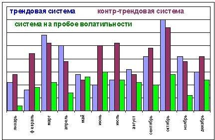 статистика лосей по месяцам года в прибыльных системах