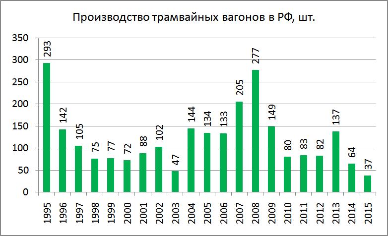 Антирекорд: производство трамваев в РФ
