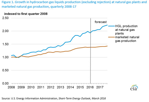Natural Gas Price Fluctuations Arizona