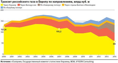 Тег: транзит газа в Европу