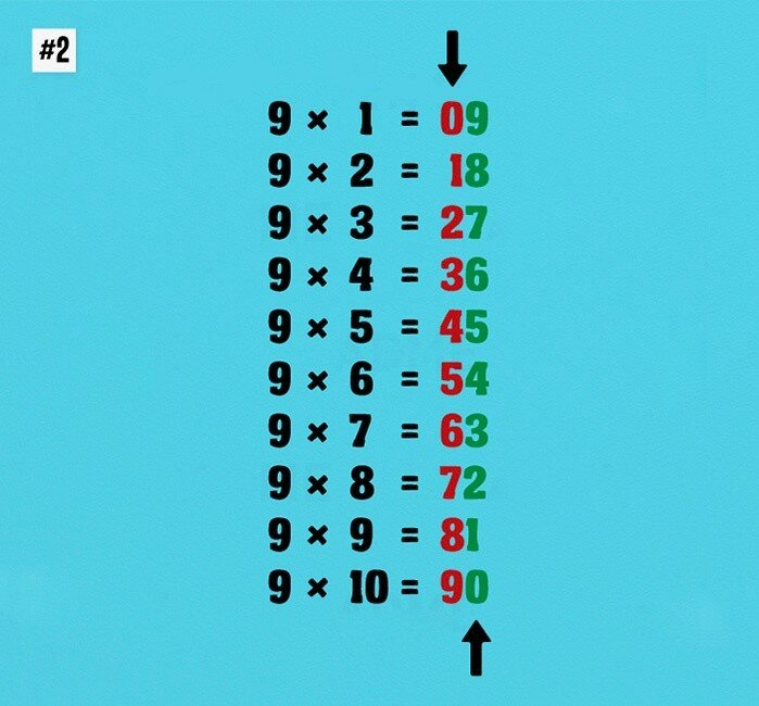 Занимательная математика в картинках: 10 подсказок, с которыми считать очень просто