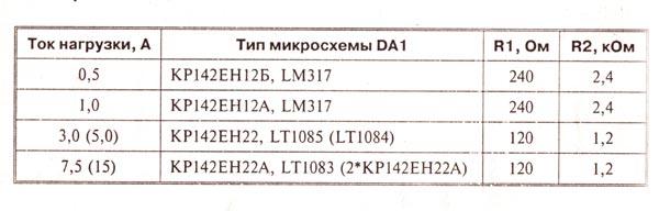 питания - Стабилизированный источник питания (КР142ЕН12, КР142ЕН22) 0_1389e5_58351de_orig