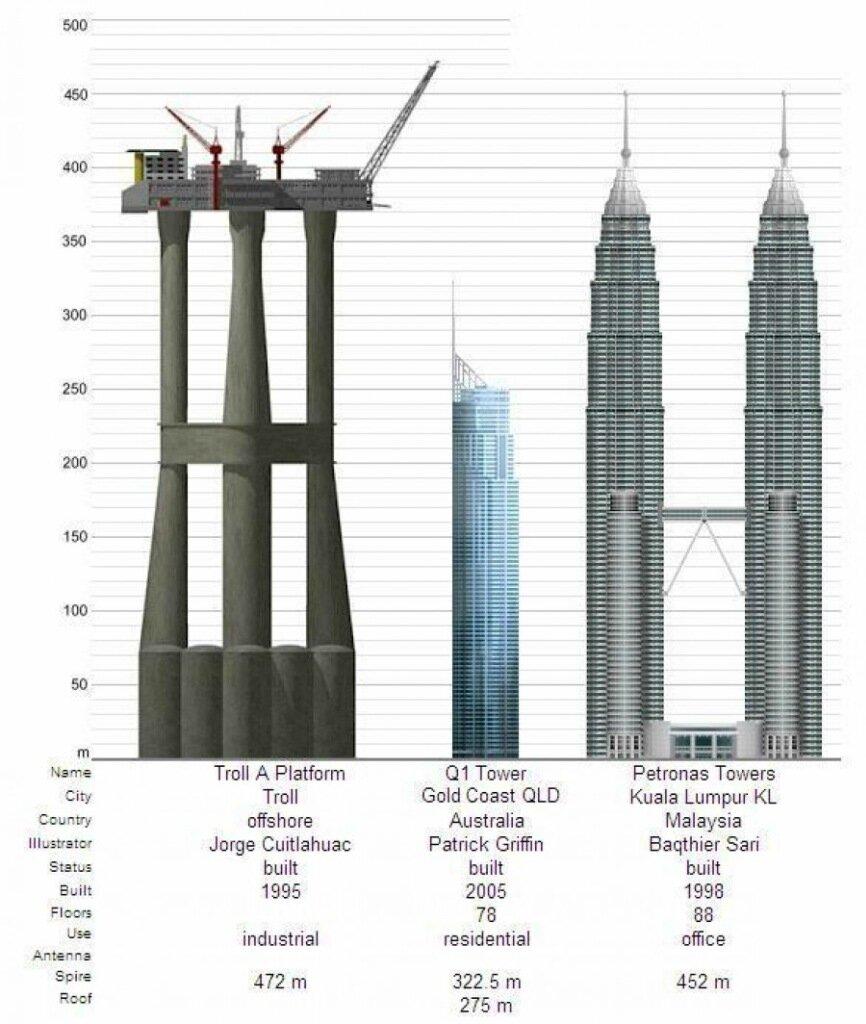 """Как строили нефтяную платформу """"Тролль А"""""""