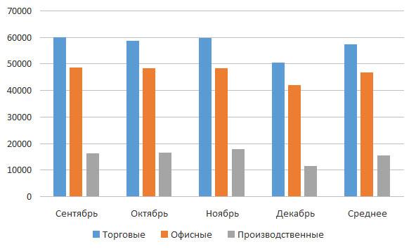 Динамика стоимости м2 на вторичном рынке коммерческой недвижимости
