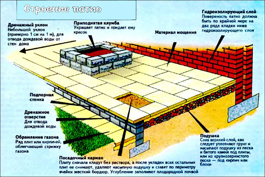 Патио, терраса — декор внутреннего дворик