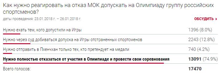20180125_03-05-Как нужно реагировать на отказ МОК допускать на Олимпиаду группу российских спортсменов