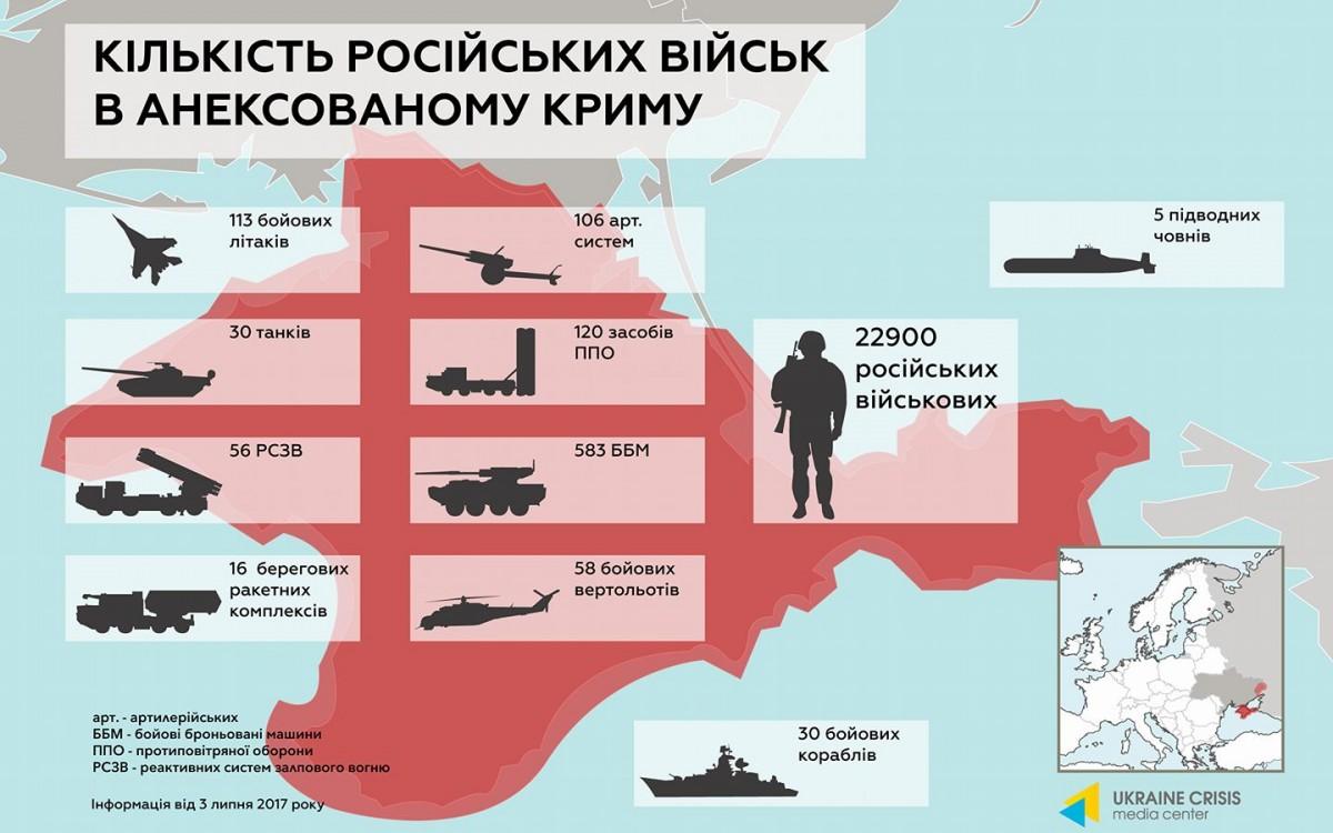 «Влажные мечты» украинского «аналитика», или как уничтожить группировку ВС РФ в Крыму за 36 часов (продолжение)