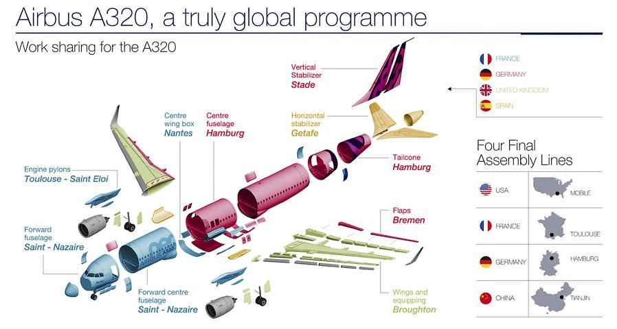 4. К месту финальной сборки в Европе (а это Тулуза и Гамбург) крупные элементы самолетов&
