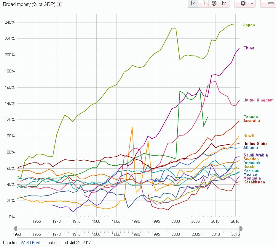 Broad money (% of GDP) развитых стран в 1960-2016 годах