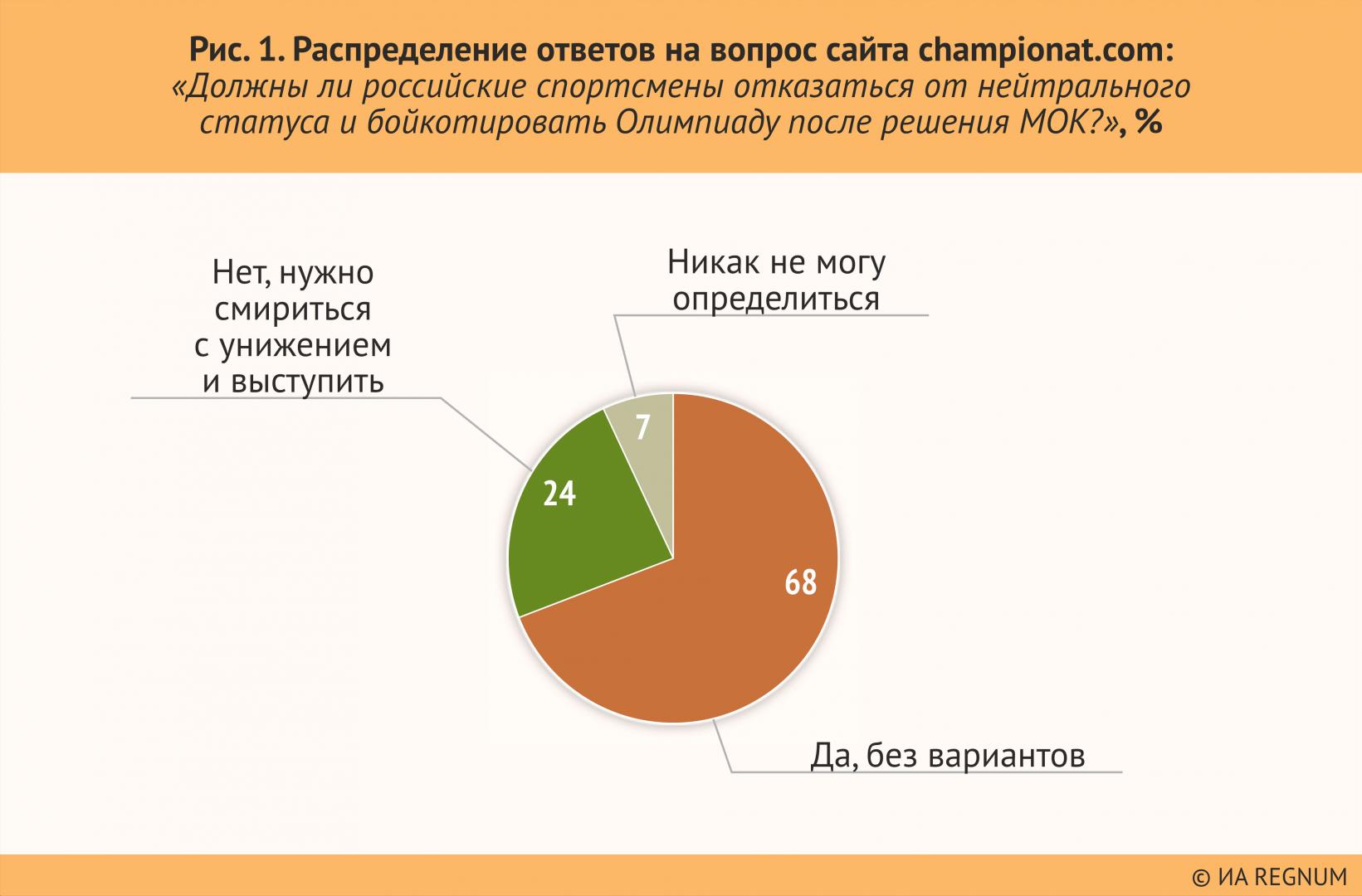 Рисунок 1. Распределение ответов на вопрос сайта championat.com: «Должны ли российские спортсмены отказаться от нейтрального статуса и бойкотировать Олимпиаду после решения МОК?», %