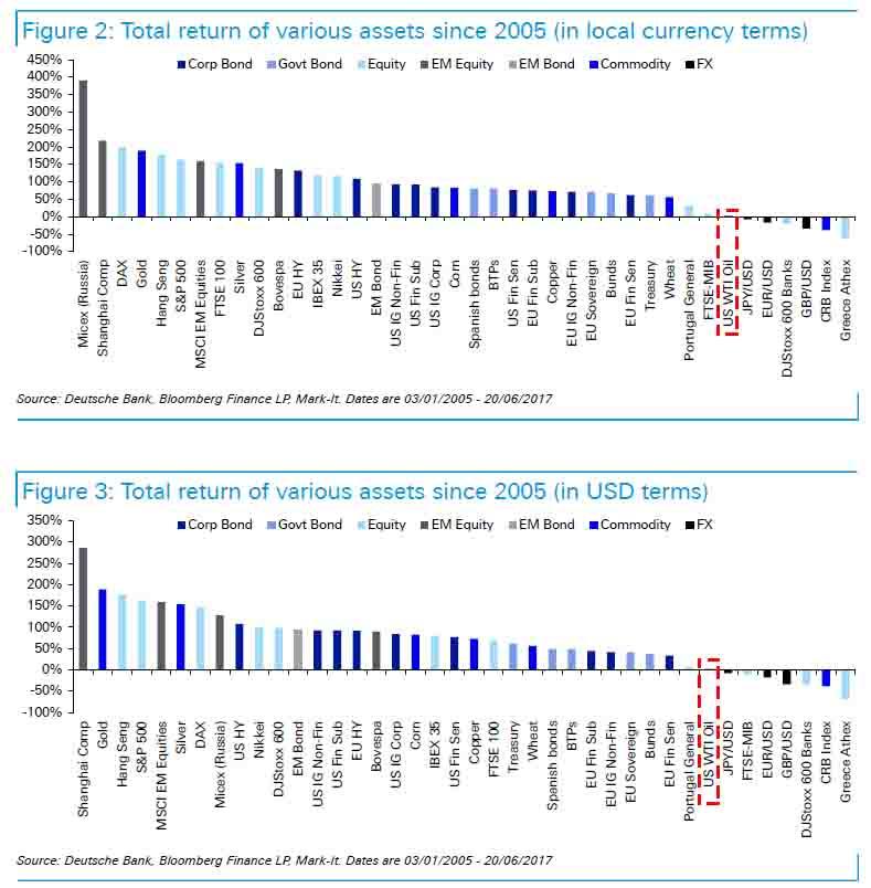 zerohedge.com: Доходность активов за последние 12 лет