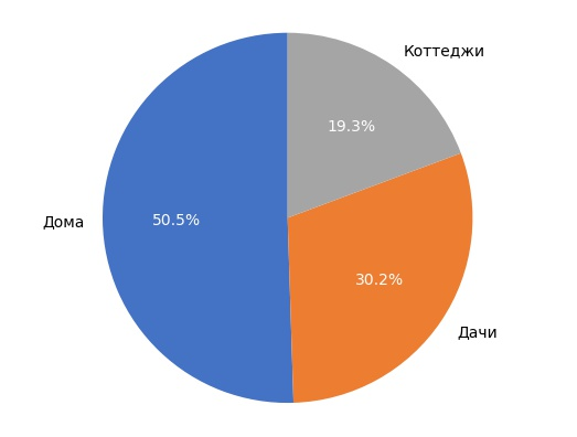 Выборка объектов загородной недвижимости в Кирове в ноябре 2017 года.