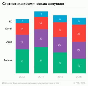 Потерянная миссия: почему Россия отстает в космосе уже и от Китая