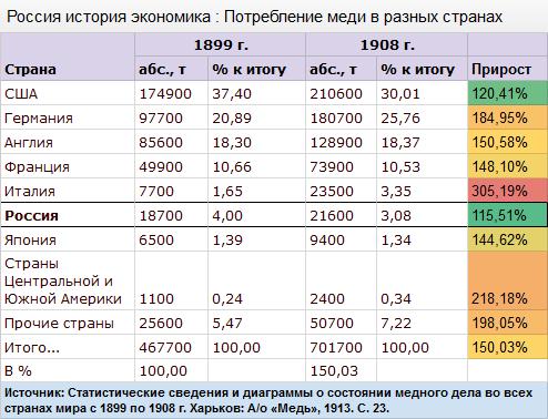 Россия история экономика