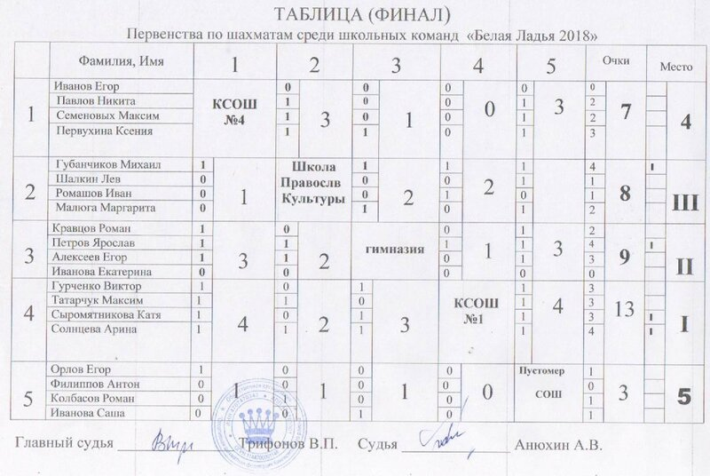табл финал Белая ладья 2018.jpg