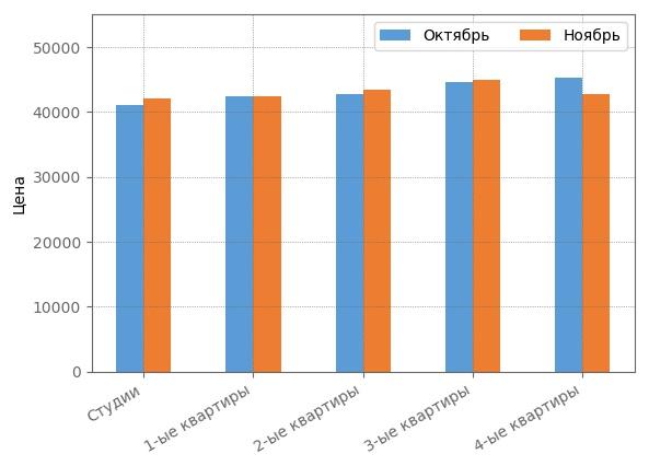 Сравнение средневзвшенной стоимости квадратного метра ноябре 2017 года.