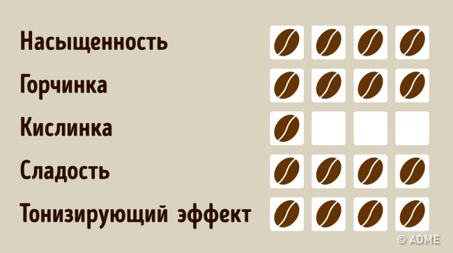 10неожиданных вещей, которые будет интересно узнать каждому кофеману (10 фото)