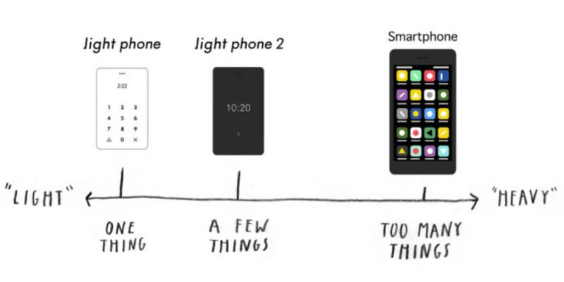 Новый «антисмартфон» обещает избавить пользователей от цифровой зависимости (8 фото)