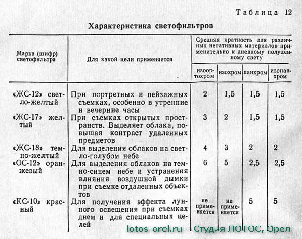Таблица соответствия светофильтра и его назначения