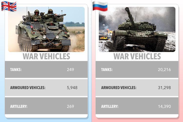 Британская армия уступает российской по всем показателям