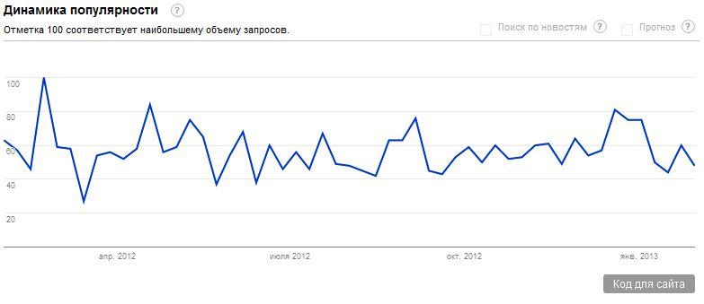 Изучаем тренды с Google Trends 0_32c6c0_3a406e1f_orig