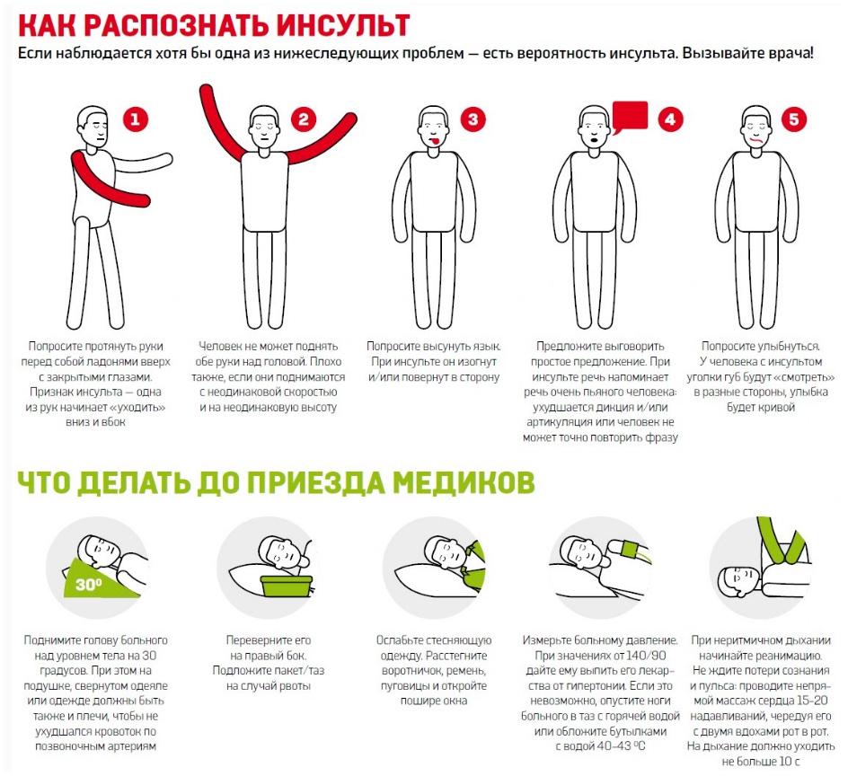 Как распознать инсульт и что делать до приезда медиков. Всемирный день борьбы с инсультом открытки фото рисунки картинки поздравления