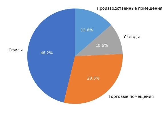 Выборка объектов коммерческой недвижимости в Кирове в сентябре 2017 года.