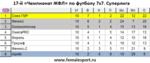 17ЧЖФЛ7х7-Суперлига-тур10.png