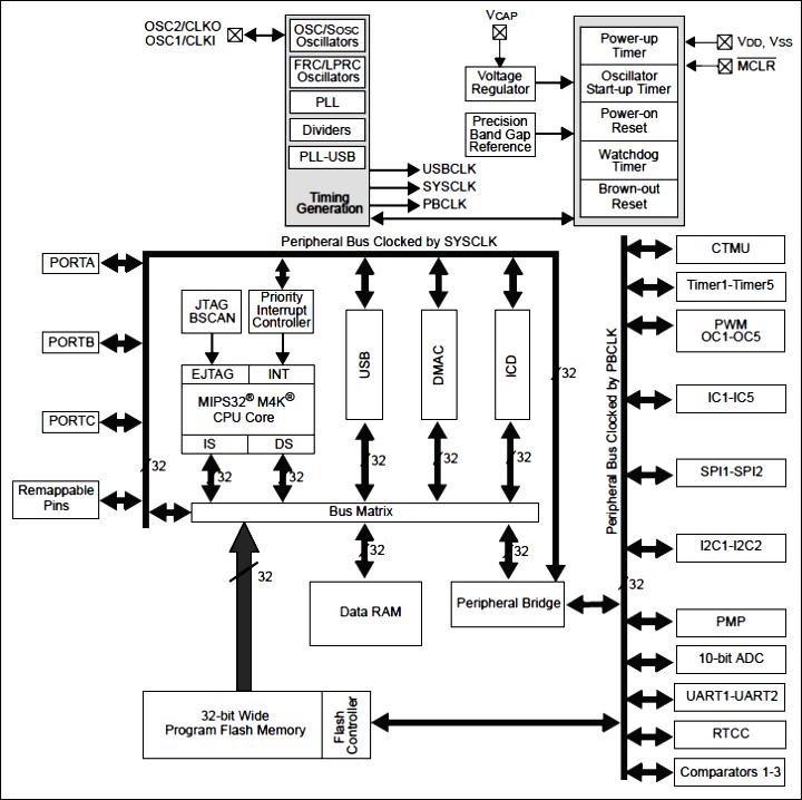 PIC32MX. Микроконтроллер PIC32MX270F256B (SPDIP) 0_150c0d_eb14a140_orig