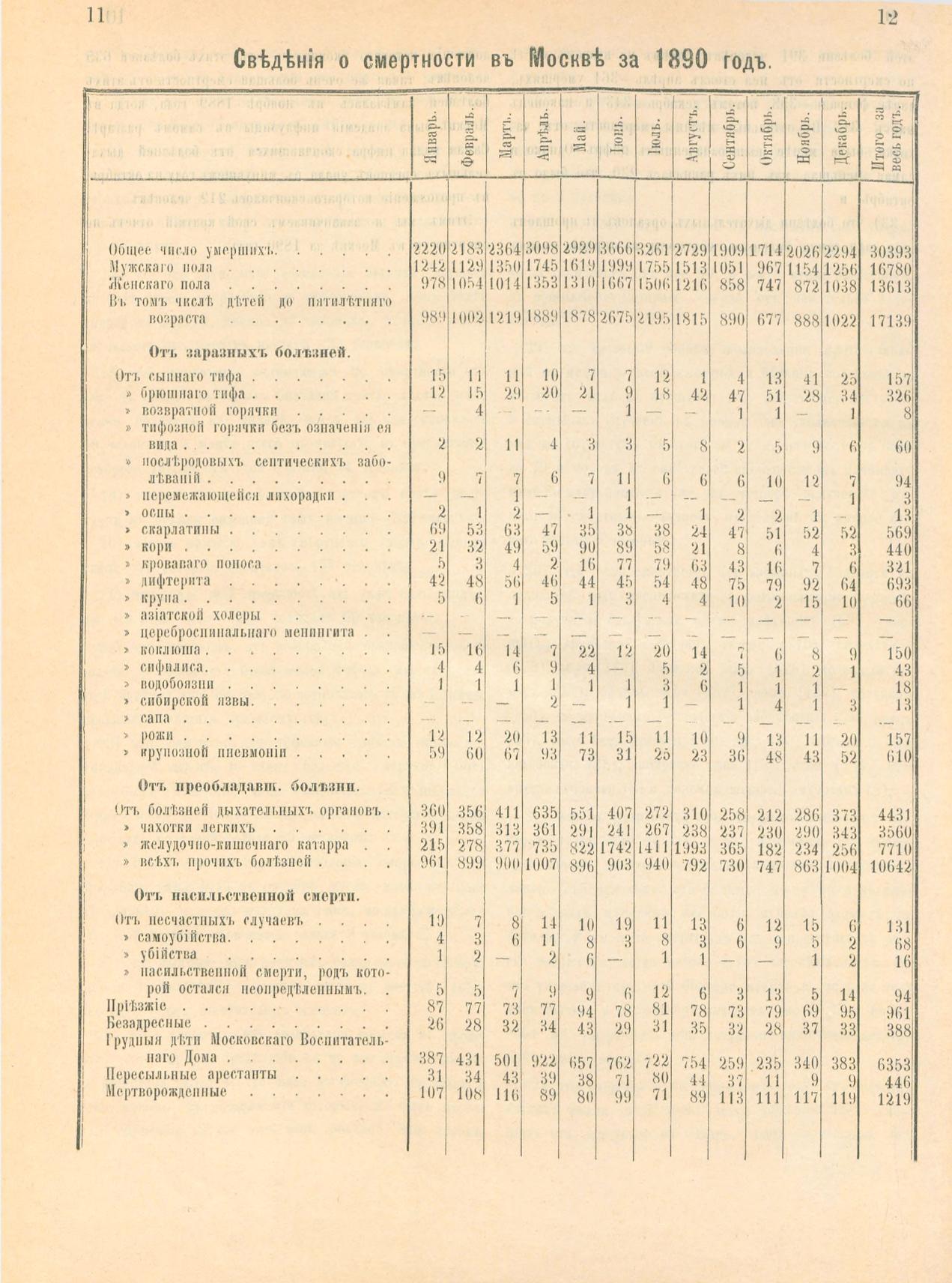 Детская смертность до 5 лет в Москве. 1890. Еще один источник.jpg